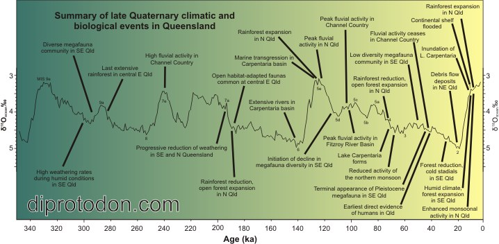 Summary of major climatic and biological events for the last 350 thousand years in Queensland relative to the oxygen isotope curve